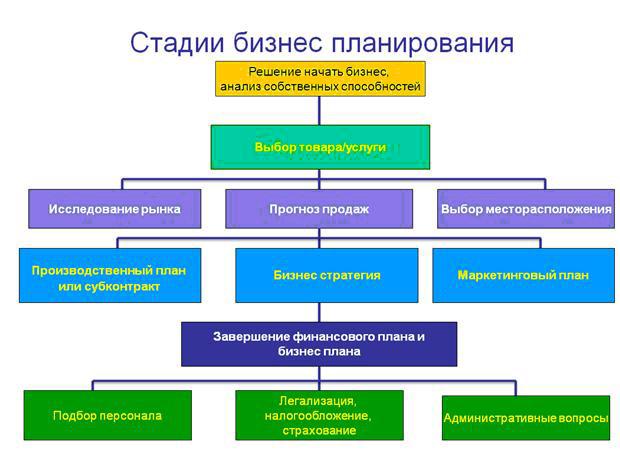 Стадии бизнес планирования