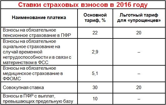 Ставки страховых взносов в 2016